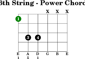 6thstring power chord