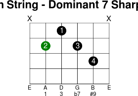 5thstring dominant 7 sharp 9