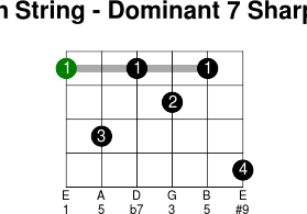 6thstring dominant 7 sharp 9