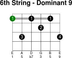 6thstring dominant 9