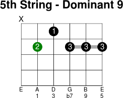 5thstring dominant 9