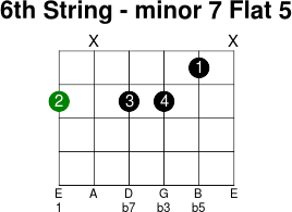 6thstring minor 7 flat 5