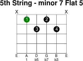 5thstring minor 7 flat 5