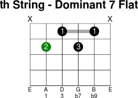 5thstring dominant 7 flat 9