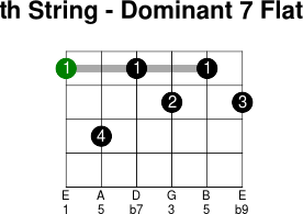 6thstring dominant 7 flat 9