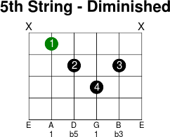 5thstring diminished