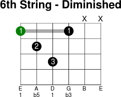 6thstring diminished