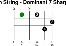 5thstring dominant 7 sharp 5