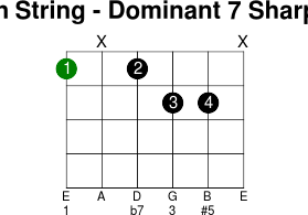 6thstring dominant 7 sharp 5
