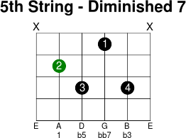 5thstring diminished 7