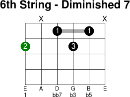 6thstring diminished 7