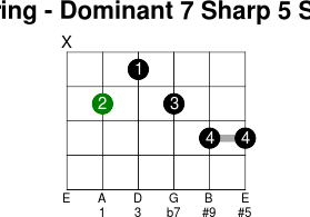5thstring dominant 7 sharp 5 sharp 9