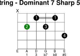 5thstring dominant 7 sharp 5 flat 9