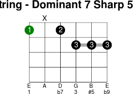6thstring dominant 7 sharp 5 flat 9