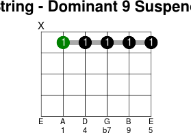 5thstring dominant 9 suspended 4