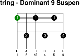 6thstring dominant 9 suspended 4
