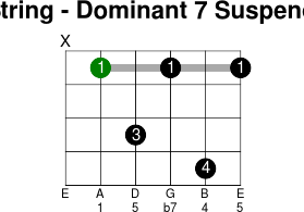 5thstring dominant 7 suspended 4