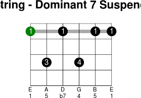 6thstring dominant 7 suspended 4