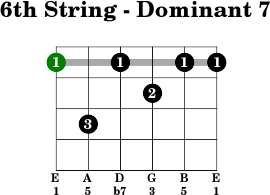 6thstring dominant 7