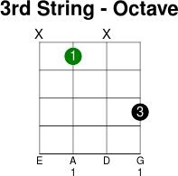 3thstring octave