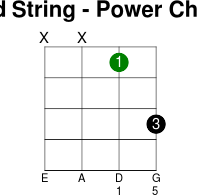 2thstring power chord
