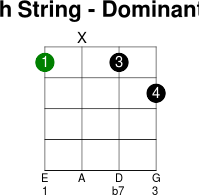 4thstring dominant 7