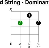 3thstring dominant 7
