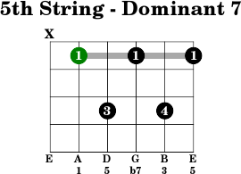 5thstring dominant 7