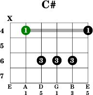 B Flat 7 Guitar Chord C# - Guitar