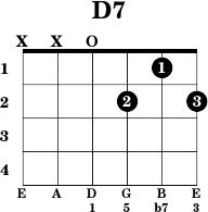 D 7 Chord Guitar D7 - Guitar