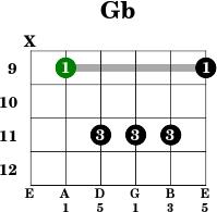 Chord lesson