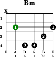 Sus4 chords guitar