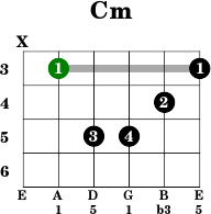 4 Easy Ways To Play The C Minor Guitar Chord
