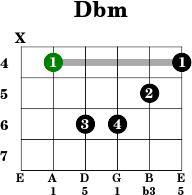 Ebm guitar chord