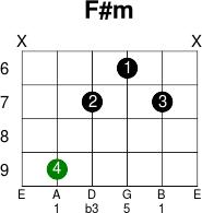 Listen guitar chords