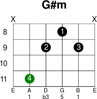 How to Play Along With Chords on Bass  ThoughtCo