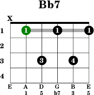 Guitar chords in open