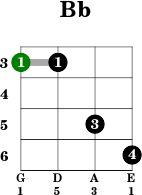 Bb - Mandolin