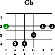 Guitar open g tuning chords