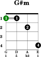 chord name g# m chord family minor open string chord no moveable chord ...