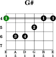 Guitar open d tuning