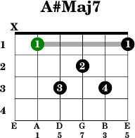 Olav Torvunds Guitar Pages Music Theory  folkuiono