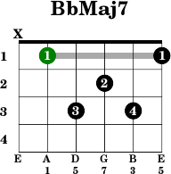 bbmaj7   guitar