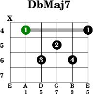 Chord of guitar