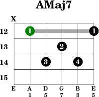 E minor Major 7 Guitar Chord Beginner Uncle Raggy