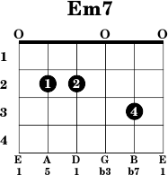 Basic Guitar Chords  Em7  E Minor 7