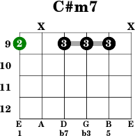 C Chord  Guitar For Beginners  Stage 3 Guitar Lesson  JustinGuitar BC132