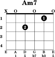 Spanish Guitar Chords  SpanishDict Answers