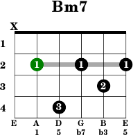 Mysterious Chords in D minor Easy Trick to Spice up Chords in D minor Key
