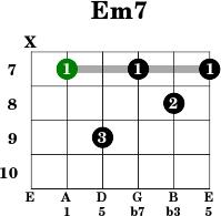 G 7 Chord Guitar Em7 - Guitar